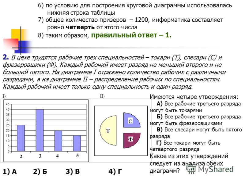 6) по условию для построения круговой диаграммы использовалась нижняя строка таблицы 7) общее количество призеров  – 1200, информатика составляет ровно четверть от этого числа 8) таким образом, правильный ответ – 1. 2. В цехе трудятся рабочие трех с