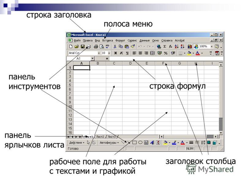 строка заголовка полоса меню панель инструментов строка формул заголовок столбца рабочее поле для работы с текстами и графикой панель ярлычков листа