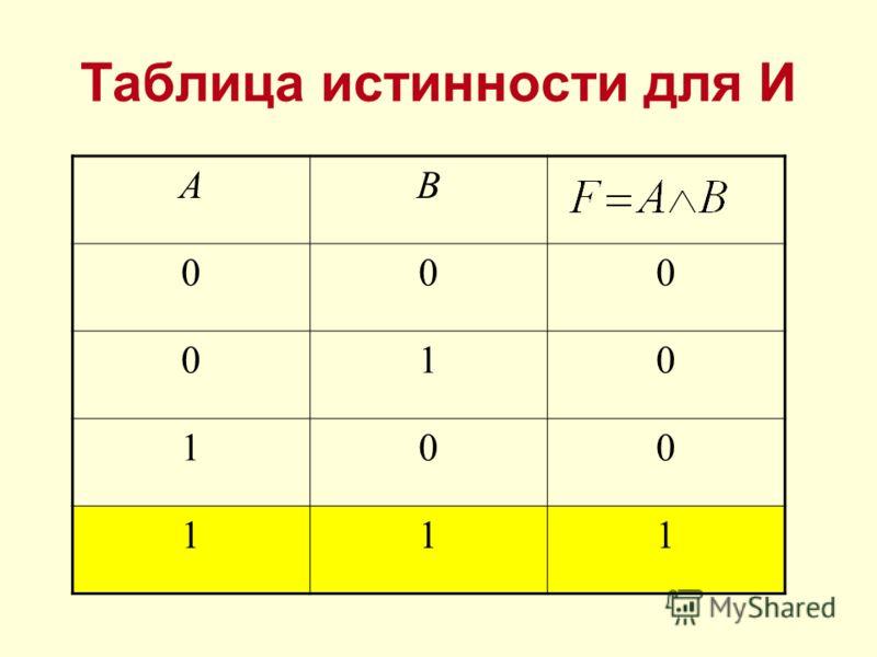 Таблица истинности для И АB 000 010 100 111
