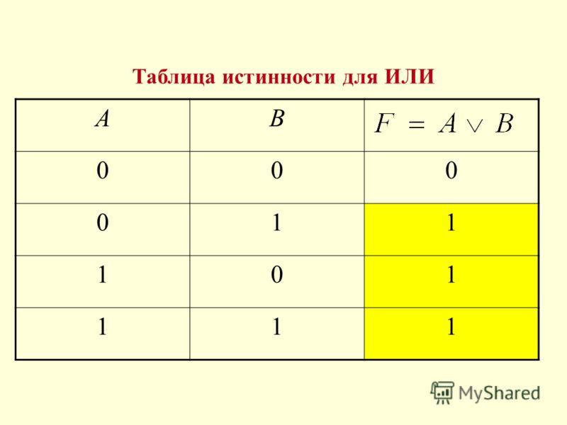 АB 000 011 101 111 Таблица истинности для ИЛИ