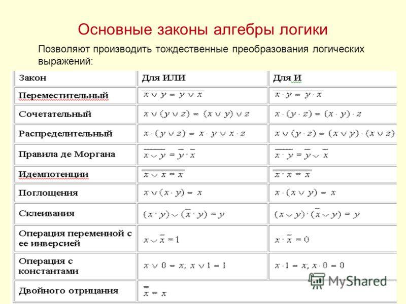 Шпаргалки По Алгебрологике
