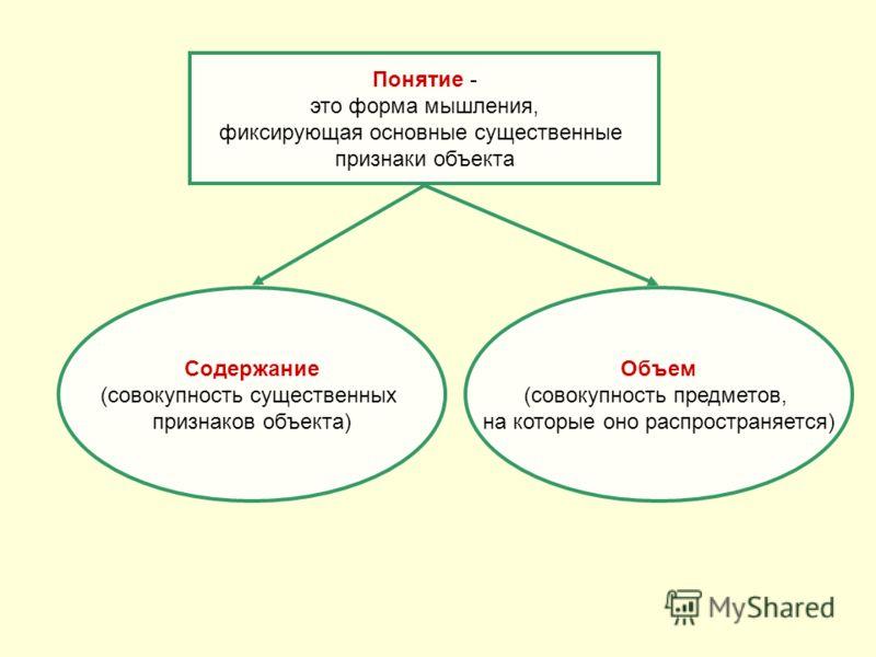 Понятие - это форма мышления, фиксирующая основные существенные признаки объекта Содержание (совокупность существенных признаков объекта) Объем (совокупность предметов, на которые оно распространяется)