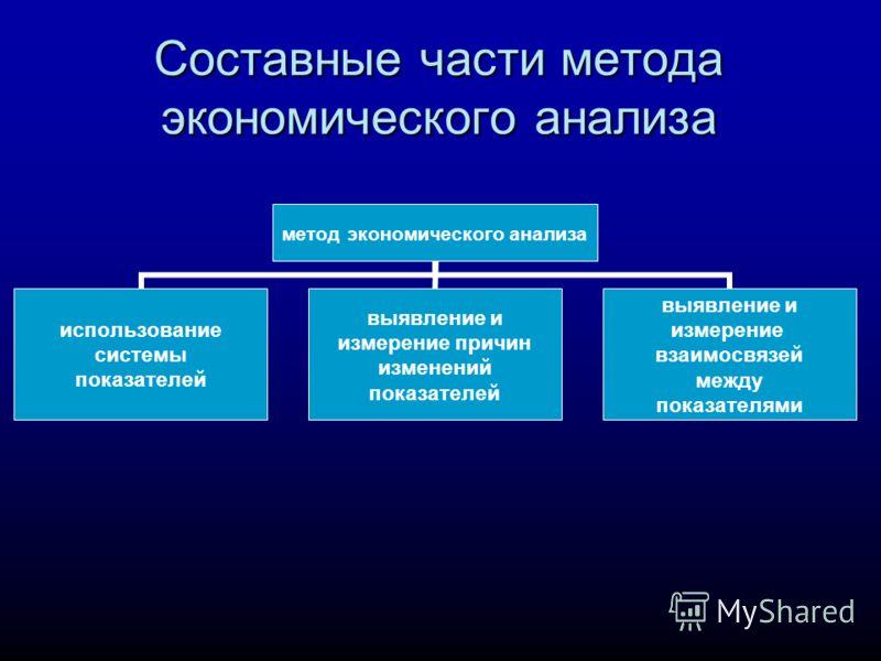 Составные части метода экономического анализа метод экономического анализа использование системы показателей выявление и измерение причин изменений показателей выявление и измерение взаимосвязей между показателями