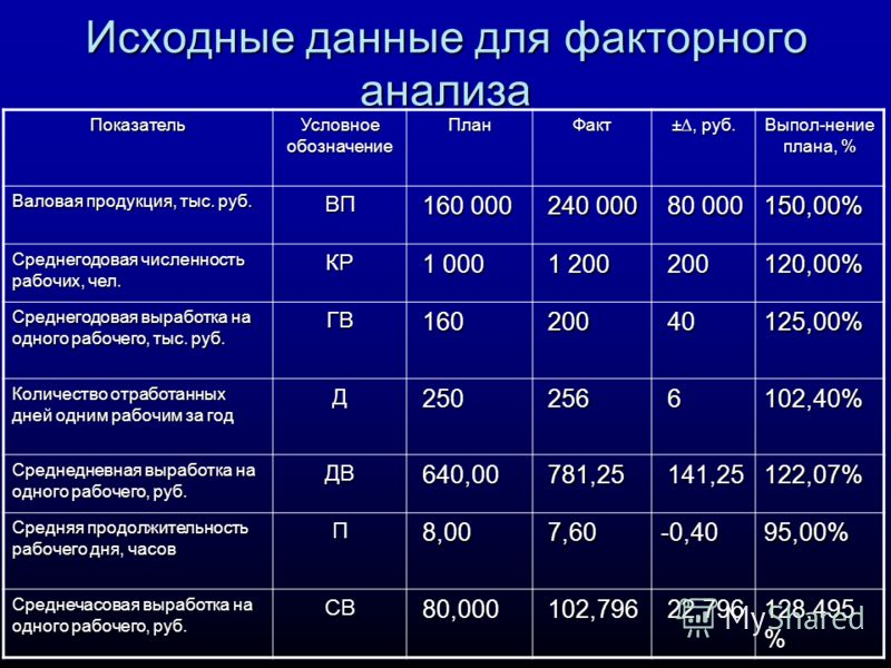 Исходные данные для факторного анализа Показатель Условное обозначение ПланФакт ±, руб. Выпол-нение плана, % Валовая продукция, тыс. руб. ВП 160 000 160 000 240 000 240 000 80 000 80 000150,00% Среднегодовая численность рабочих, чел. КР 1 000 1 000 1