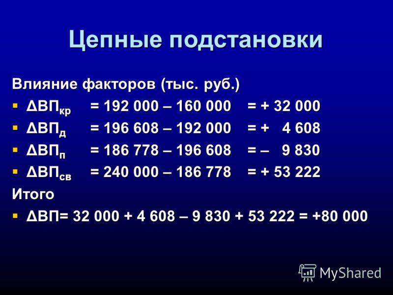 Цепные подстановки Влияние факторов (тыс. руб.) ΔВП кр = 192 000 – 160 000= + 32 000 ΔВП кр = 192 000 – 160 000= + 32 000 ΔВП д = 196 608 – 192 000= + 4 608 ΔВП д = 196 608 – 192 000= + 4 608 ΔВП п = 186 778 – 196 608= – 9 830 ΔВП п = 186 778 – 196 6