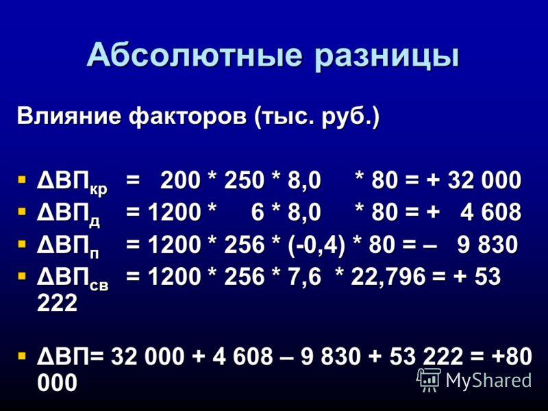 Абсолютные разницы Влияние факторов (тыс. руб.) ΔВП кр = 200 * 250 * 8,0 * 80 = + 32 000 ΔВП кр = 200 * 250 * 8,0 * 80 = + 32 000 ΔВП д = 1200 * 6 * 8,0 * 80 = + 4 608 ΔВП д = 1200 * 6 * 8,0 * 80 = + 4 608 ΔВП п = 1200 * 256 * (-0,4) * 80 = – 9 830 Δ
