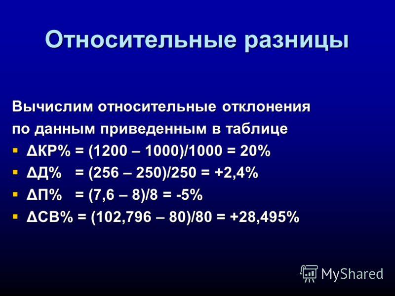Относительные разницы Вычислим относительные отклонения по данным приведенным в таблице ΔКР% = (1200 – 1000)/1000 = 20% ΔКР% = (1200 – 1000)/1000 = 20% ΔД% = (256 – 250)/250 = +2,4% ΔД% = (256 – 250)/250 = +2,4% ΔП% = (7,6 – 8)/8 = -5% ΔП% = (7,6 – 8