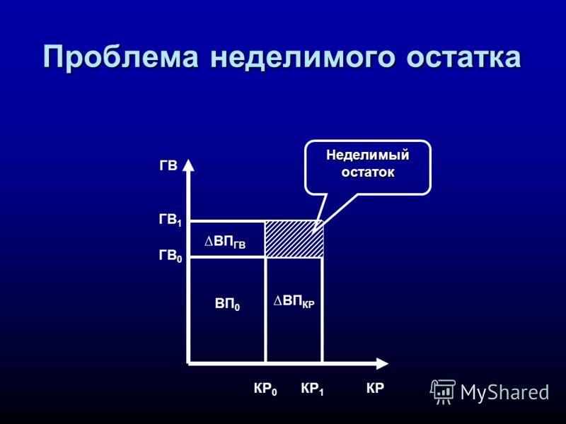 Проблема неделимого остатка ГВ КРКР 1 КР 0 ГВ 1 ГВ 0 ВП 0 ВП КР ВП ГВ Неделимыйостаток