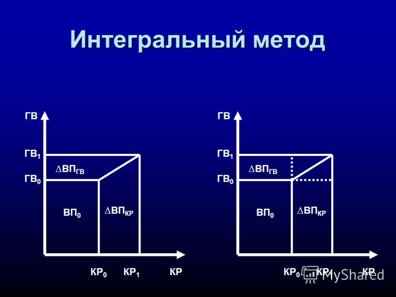 Интегральный метод ГВ КРКР 1 КР 0 ГВ 1 ГВ 0 ВП 0 ВП КР ВП ГВ ГВ КРКР 1 КР 0 ГВ 1 ГВ 0 ВП 0 ВП КР ВП ГВ