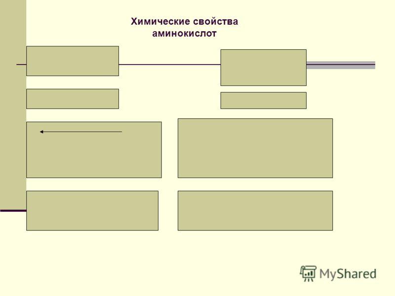 Карбоксильная группа -СООН Химические свойства аминокислот Аминогруппа -NH 2 основные свойства Кислотные свойства + NH 2 - СН – СООН + НCl = R [ NH 3 - СН – СООН ] Cl R NH 2 - СН – СООН + КОН = R NH 2 - СН – СООК + Н 2 О R