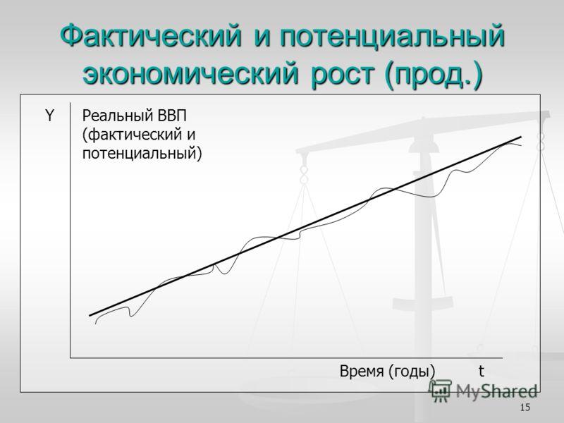 15 Фактический и потенциальный экономический рост (прод.) Время (годы) t Реальный ВВП (фактический и потенциальный) Y
