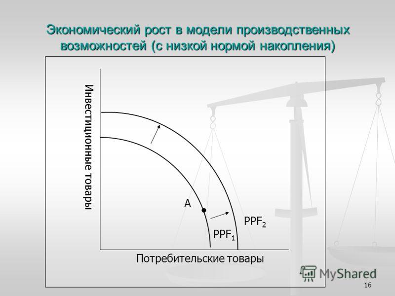 16 Экономический рост в модели производственных возможностей (с низкой нормой накопления) PPF 2 PPF 1 A Потребительские товары Инвестиционные товары