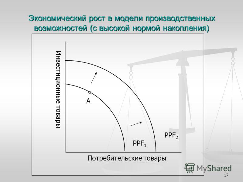 17 Экономический рост в модели производственных возможностей (с высокой нормой накопления) PPF 2 PPF 1 A Потребительские товары Инвестиционные товары