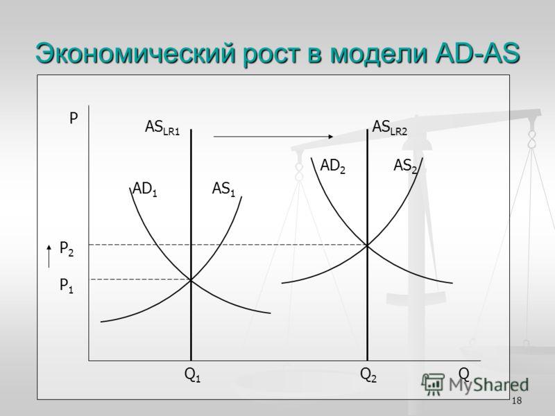 18 Экономический рост в модели AD-AS P P 2 P 1 Q 1 Q 2 Q AS LR1 AS LR2 AD 1 AS 1 AD 2 AS 2