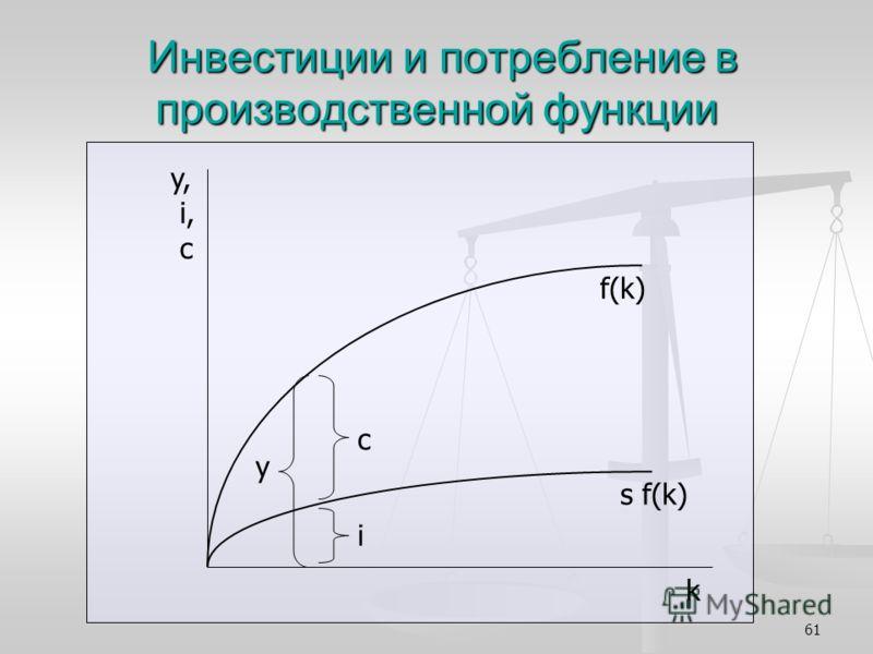 61 Инвестиции и потребление в производственной функции Инвестиции и потребление в производственной функции y, i, c k f(k) у с i s f(k)