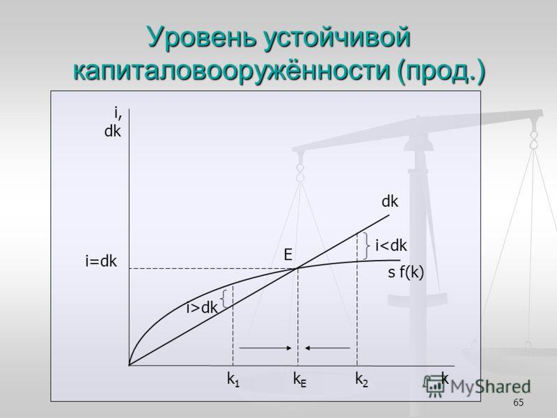 65 Уровень устойчивой капиталовооружённости (прод.) i, dk i=dk k 1 k E k 2 k dk s f(k) E i>dk i