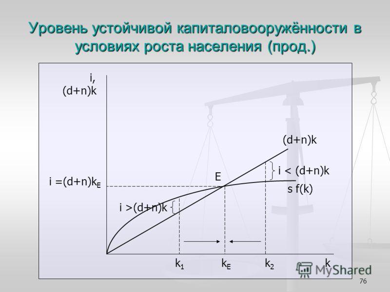 76 Уровень устойчивой капиталовооружённости в условиях роста населения (прод.) i, (d+n)k i =(d+n)k Е k 1 k E k 2 k (d+n)k s f(k) E i >(d+n)k i < (d+n)k