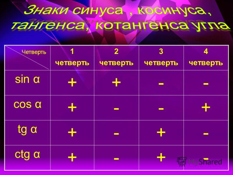 Четверть 1 четверть 2 четверть 3 четверть 4 четверть sin α ++-- cos α +--+ tg α +-+- ctg α +-+-