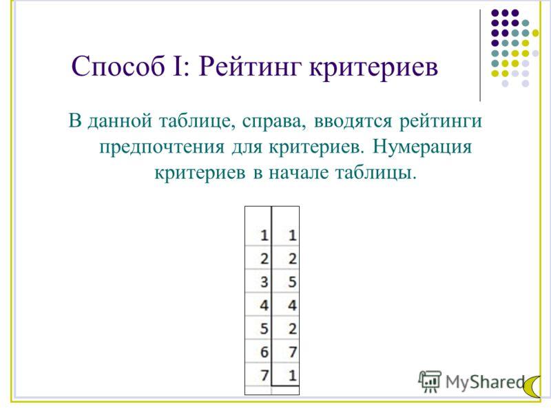 Способ I: Рейтинг критериев В данной таблице, справа, вводятся рейтинги предпочтения для критериев. Нумерация критериев в начале таблицы.
