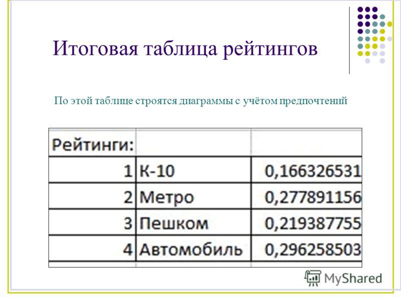 Итоговая таблица рейтингов По этой таблице строятся диаграммы с учётом предпочтений