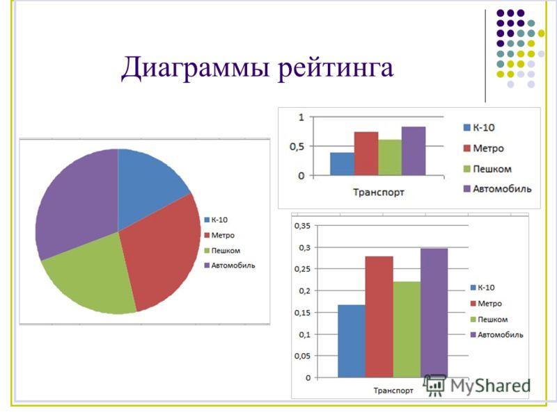 Диаграммы рейтинга