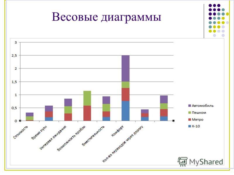 Весовые диаграммы
