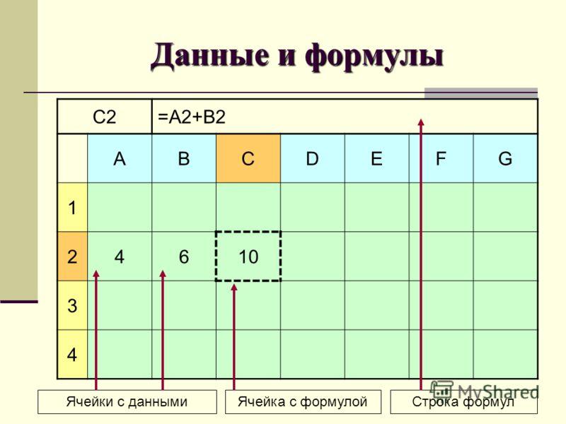 Данные и формулы C2=A2+B2 ABCDEFG 1 24610 3 4 Строка формулЯчейка с формулойЯчейки с данными