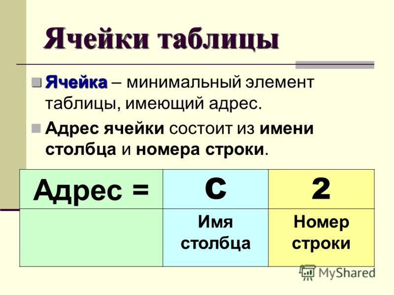Ячейки таблицы Ячейка Ячейка – минимальный элемент таблицы, имеющий адрес. Адрес ячейки состоит из имени столбца и номера строки. Адрес = C2 Имя столбца Номер строки