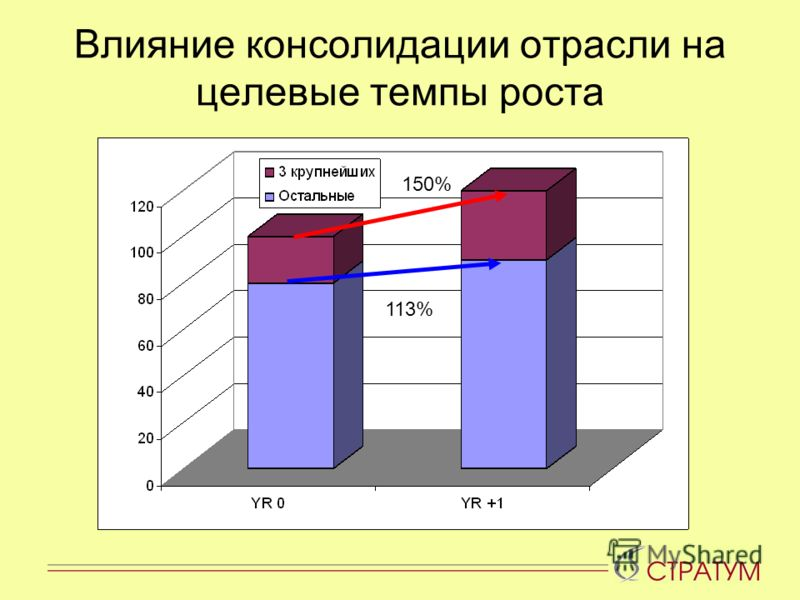 Влияние консолидации отрасли на целевые темпы роста 113% 150%