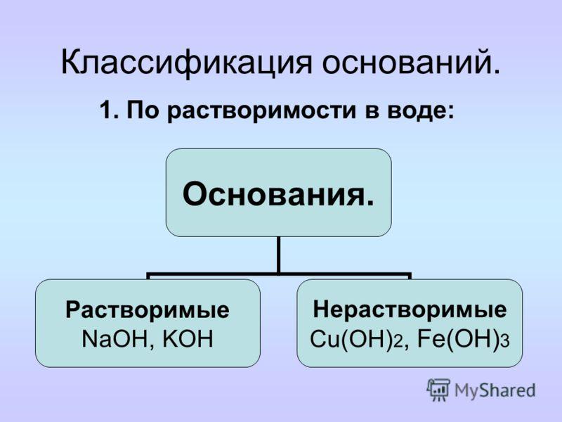 Определение. Номенклатура. Основания – это сложные вещества, состоящие из ионов металлов и связанных с ними гидроксид-ионов. M(OH) n, где M – металл, n – число групп OH - и в то же время численное значение заряда иона (степени окисления) металла Напр