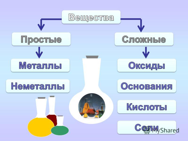 Определение Общая формула Классификация