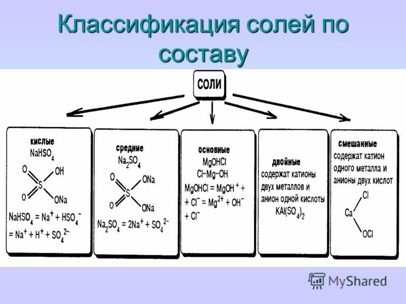 Типы солей Средние (нормальные) соли все атомы водорода в молекулах кислоты замещены на атомы металла. Пример. Кислые соли атомы водорода в кислоте замещены атомами металла частично. Они получаются при нейтрализации основания избытком кислоты. Пример