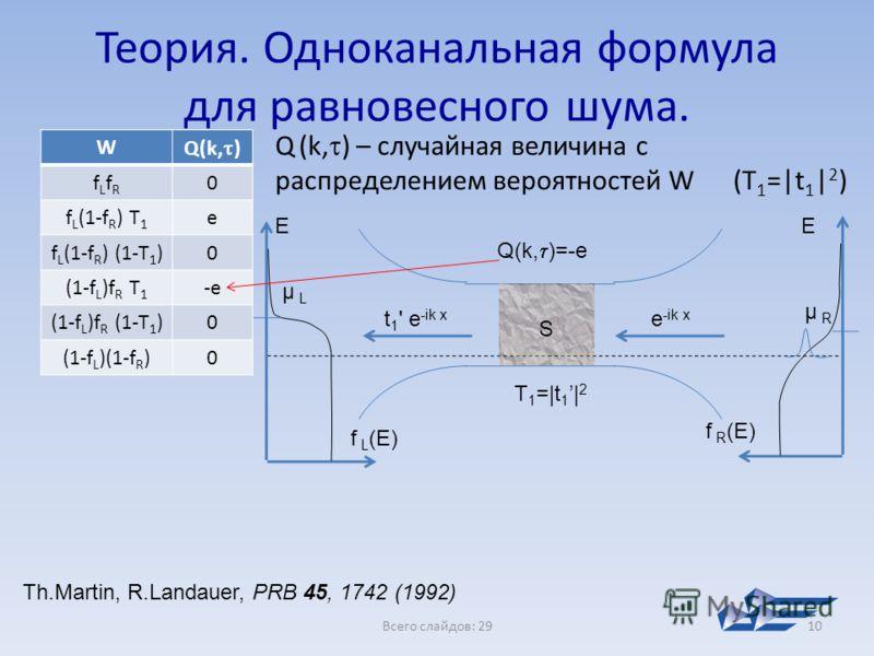 W Q(k, ) fLfRfLfR 0 f L (1-f R ) T 1 e f L (1-f R ) (1-T 1 )0 (1-f L )f R T 1 -e (1-f L )f R (1-T 1 )0 (1-f L )(1-f R )0 Всего слайдов: 2910 Теория. Одноканальная формула для равновесного шума. e -ik x t 1 ' e -ik x f L (E) f R (E) S μ L E μ R E Q(k,