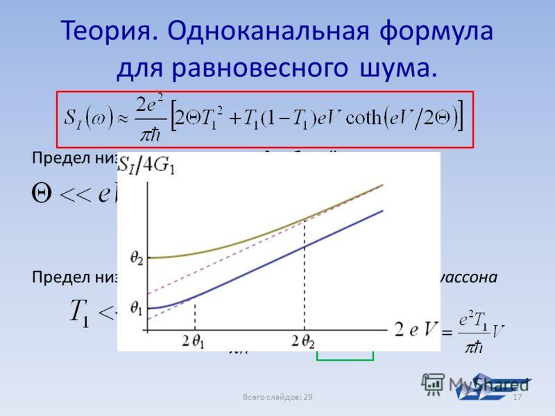 Всего слайдов: 2917 Теория. Одноканальная формула для равновесного шума. Предел низких температур – дробовой шум Предел низкой прозрачности барьера – формула Пуассона