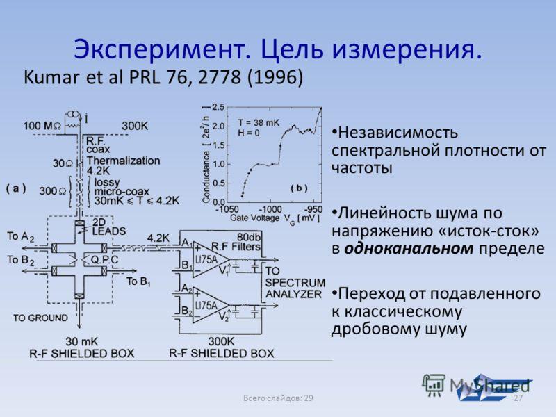 Всего слайдов: 2927 Эксперимент. Цель измерения. Kumar et al PRL 76, 2778 (1996) Независимость спектральной плотности от частоты Линейность шума по напряжению «исток-сток» в одноканальном пределе Переход от подавленного к классическому дробовому шуму