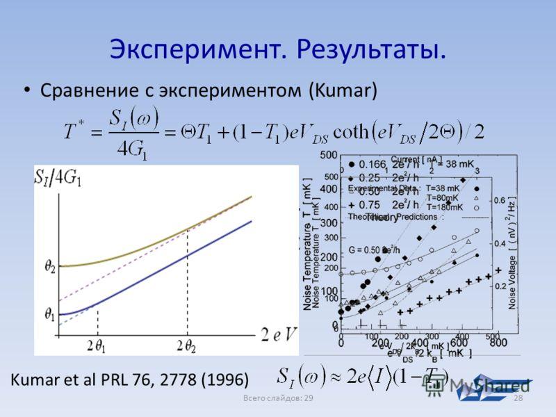 Всего слайдов: 2928 Эксперимент. Результаты. Сравнение с экспериментом (Kumar) Kumar et al PRL 76, 2778 (1996)