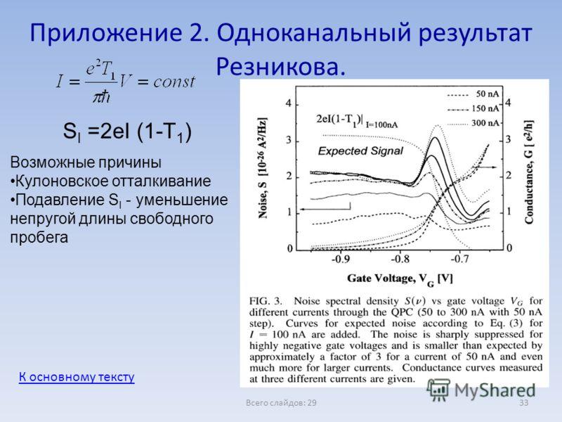 Всего слайдов: 2933 Приложение 2. Одноканальный результат Резникова. S I =2eI (1-T 1 ) Возможные причины Кулоновское отталкивание Подавление S I - уменьшение непругой длины свободного пробега К основному тексту