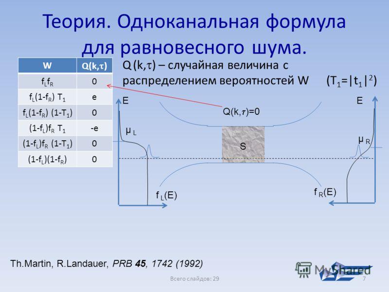 Всего слайдов: 297 Теория. Одноканальная формула для равновесного шума. W Q(k, ) fLfRfLfR 0 f L (1-f R ) T 1 e f L (1-f R ) (1-T 1 )0 (1-f L )f R T 1 -e (1-f L )f R (1-T 1 )0 (1-f L )(1-f R )0 Q (k, ) – случайная величина с распределением вероятносте