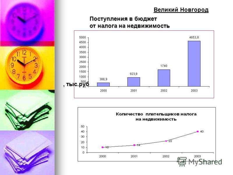 Великий Новгород, тыс.руб Поступления в бюджет от налога на недвижимость