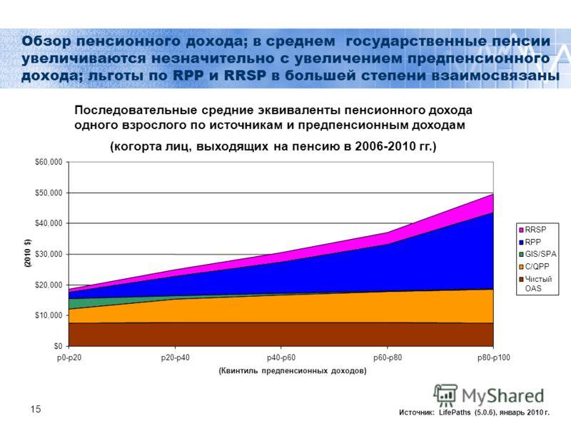 15 Обзор пенсионного дохода; в среднем государственные пенсии увеличиваются незначительно с увеличением предпенсионного дохода; льготы по RPP и RRSP в большей степени взаимосвязаны Источник: LifePaths (5.0.6), январь 2010 г. Последовательные средние