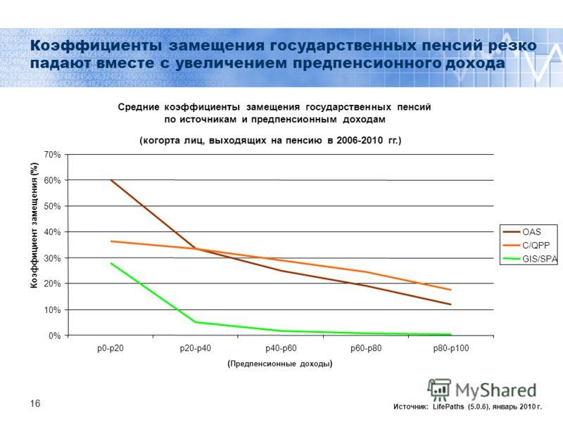 16 Коэффициенты замещения государственных пенсий резко падают вместе с увеличением предпенсионного дохода Источник: LifePaths (5.0.6), январь 2010 г. Средние коэффициенты замещения государственных пенсий по источникам и предпенсионным доходам (когорт