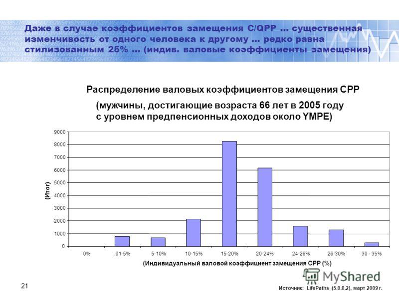 21 Даже в случае коэффициентов замещения C/QPP … существенная изменчивость от одного человека к другому … редко равна стилизованным 25% … (индив. валовые коэффициенты замещения) Источник: LifePaths (5.0.0.2), март 2009 г. Распределение валовых коэффи