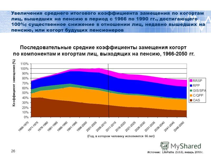26 Увеличения среднего итогового коэффициента замещения по когортам лиц, вышедших на пенсию в период с 1966 по 1990 гг., достигающего 100%; существенное снижение в отношении лиц, недавно вышедших на пенсию, или когорт будущих пенсионеров Источник: Li