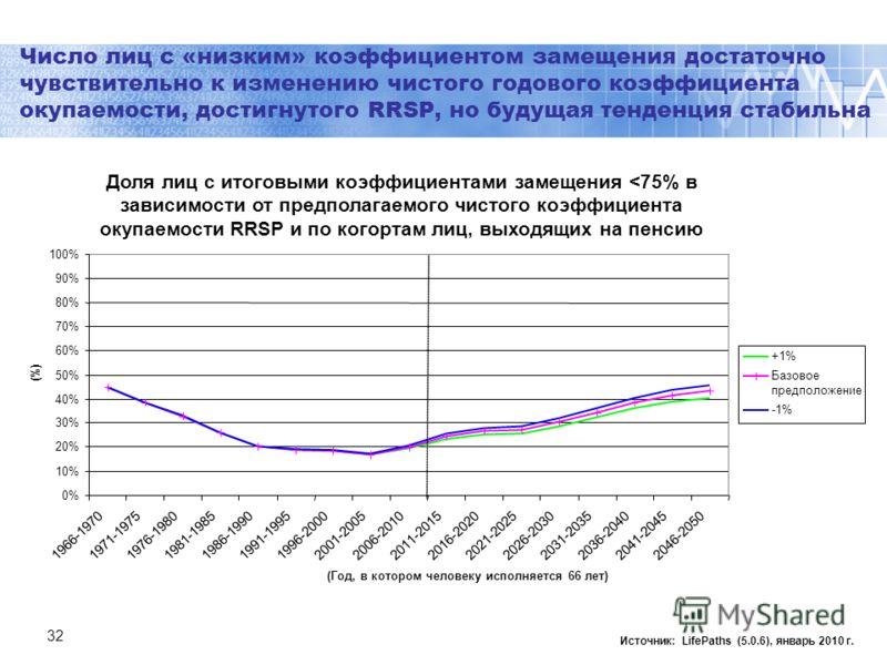 32 Число лиц с «низким» коэффициентом замещения достаточно чувствительно к изменению чистого годового коэффициента окупаемости, достигнутого RRSP, но будущая тенденция стабильна Источник: LifePaths (5.0.6), январь 2010 г. 0% 10% 20% 30% 40% 50% 60% 7