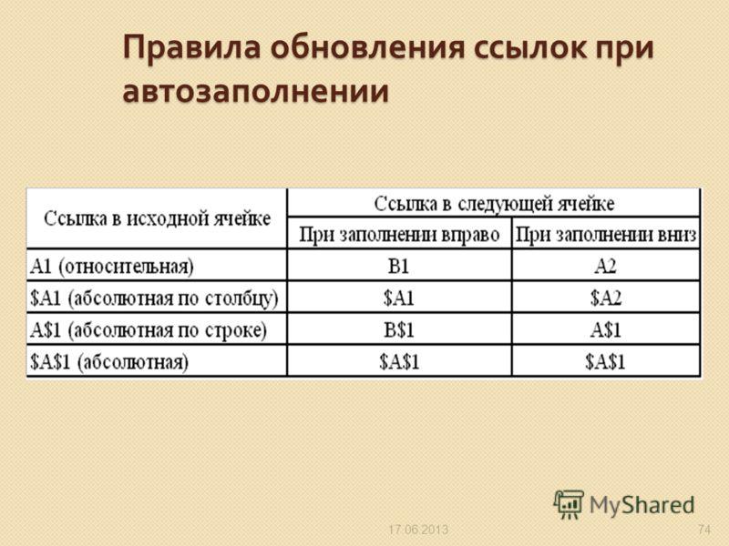 Правила обновления ссылок при автозаполнении 17.06.201374