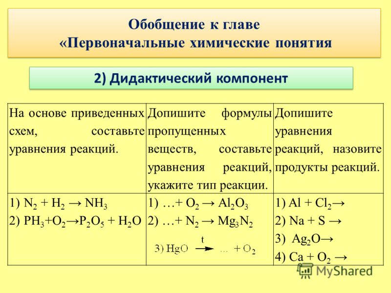 Обобщение к главе «Первоначальные химические понятия 2) Дидактический компонент На основе приведенных схем, составьте уравнения реакций. Допишите формулы пропущенных веществ, составьте уравнения реакций, укажите тип реакции. Допишите уравнения реакци