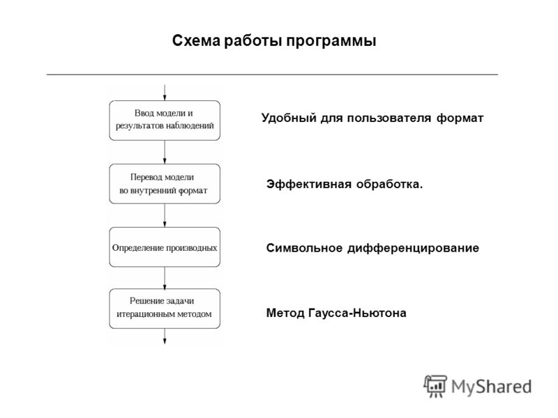Схема работы программы Удобный для пользователя формат Эффективная обработка. Символьное дифференцирование Метод Гаусса-Ньютона