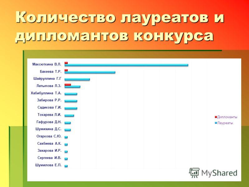 Количество лауреатов и дипломантов конкурса