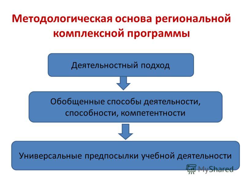 Методологическая основа региональной комплексной программы Деятельностный подход Обобщенные способы деятельности, способности, компетентности Универсальные предпосылки учебной деятельности