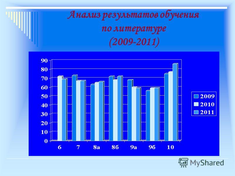 Анализ результатов обучения по литературе (2009-2011)